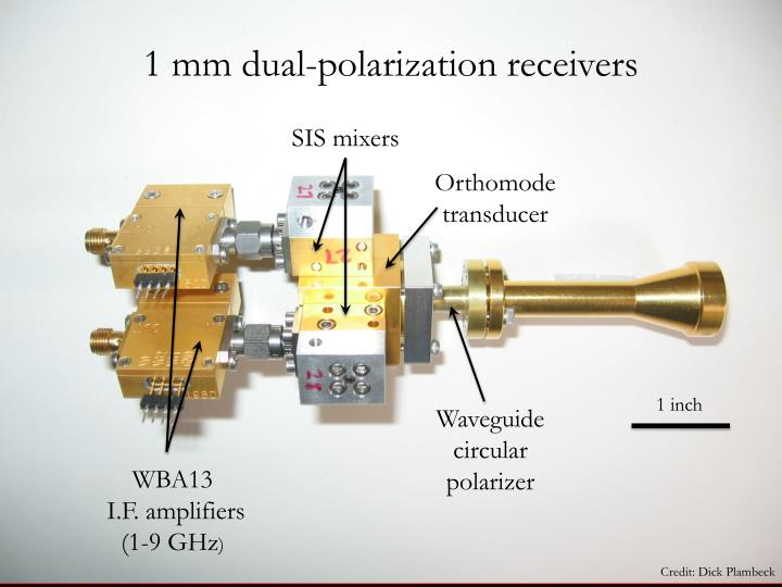 1 mm dual-polarization receivers