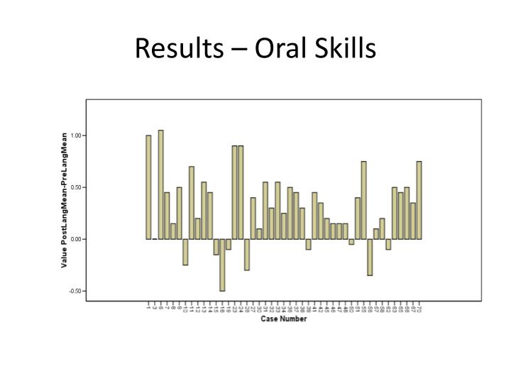 Results – Oral Skills