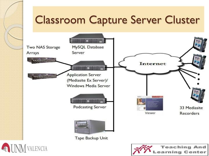 Classroom Capture Server Cluster
