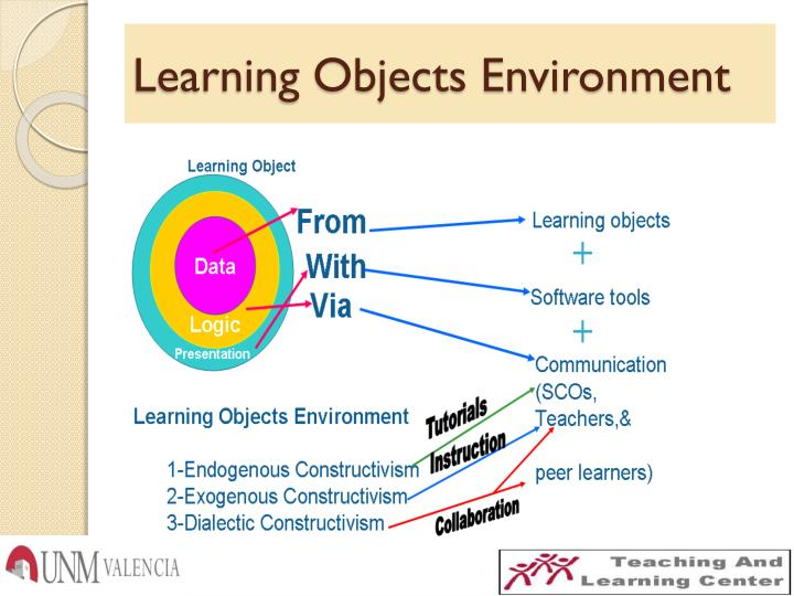 Learning Objects Environment