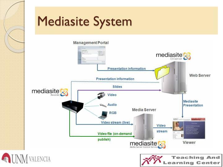 Mediasite System