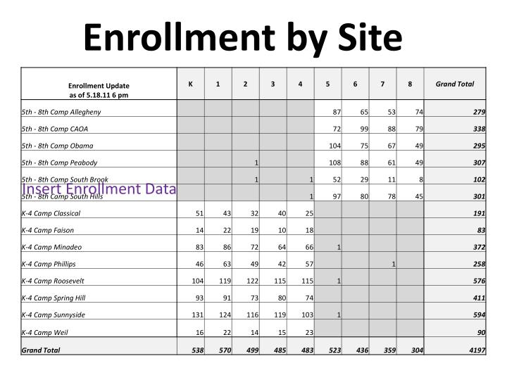 Enrollment by Site