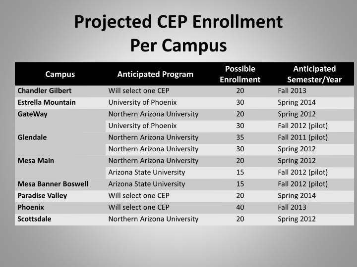 Projected CEP Enrollment