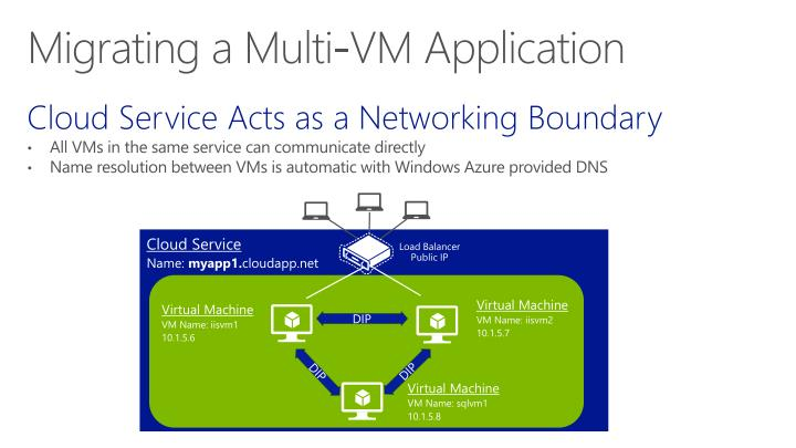Cloud Service Acts as a Networking Boundary