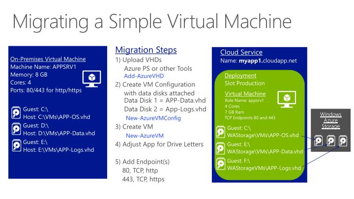Migrating a Simple Virtual Machine