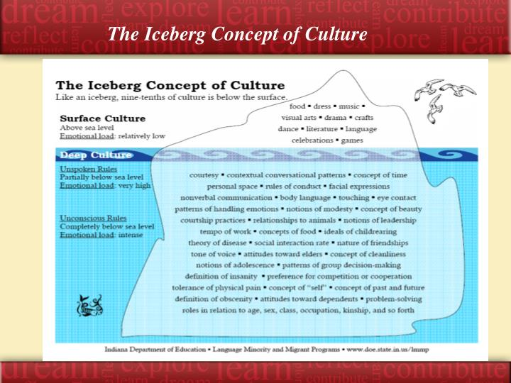 The Iceberg Concept of Culture