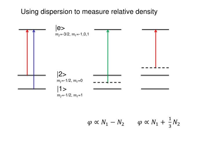 Using dispersion to measure relative density