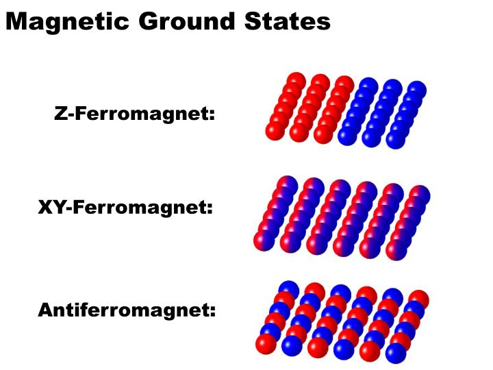 Magnetic Ground States