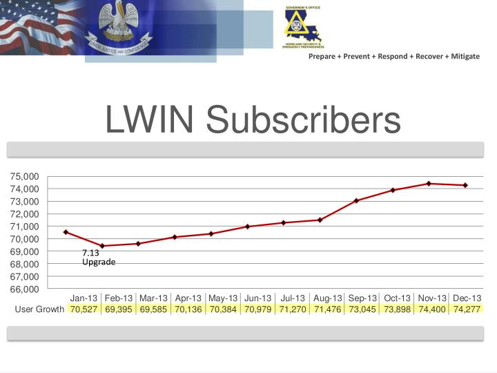LWIN Subscribers
