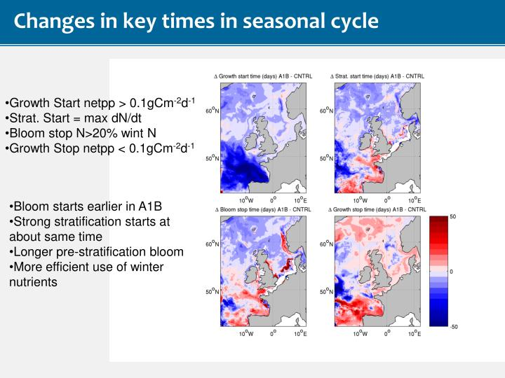 Changes in key times in seasonal cycle