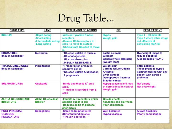 Drug Table…