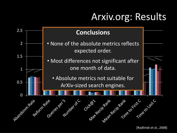 Arxiv.org: Results