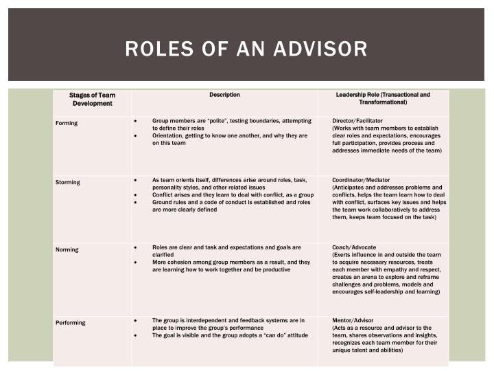 Roles of An Advisor