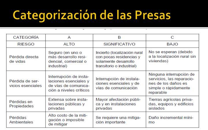 Categorización de las Presas