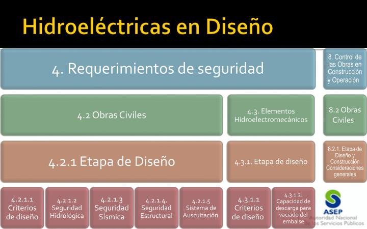 Hidroeléctricas en Diseño