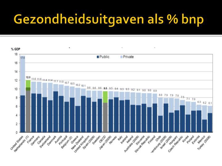 Gezondheidsuitgaven als % bnp