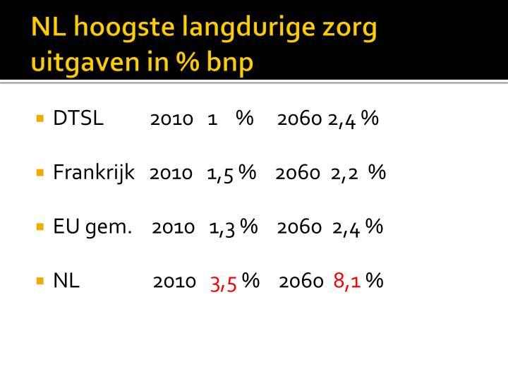 NL hoogste langdurige zorg uitgaven in % bnp