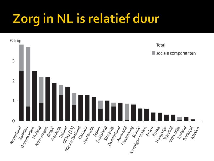 Zorg in NL is relatief duur