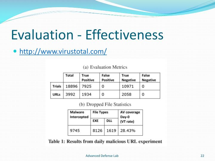 Evaluation - Effectiveness
