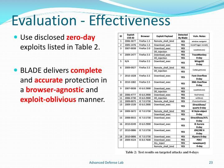 Evaluation - Effectiveness