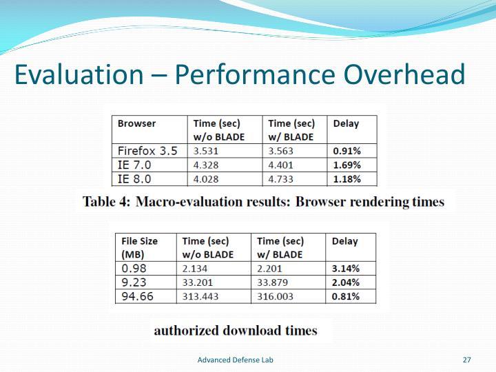 Evaluation – Performance Overhead