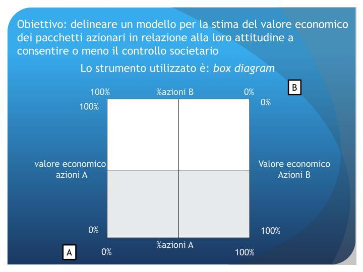 Obiettivo: delineare un modello per la stima del valore economico dei pacchetti azionari in relazione alla loro attitudine a consentire o meno il controllo