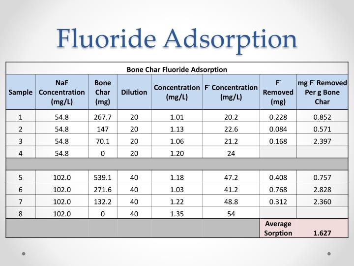 Fluoride Adsorption