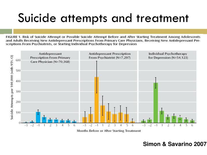Suicide attempts and treatment