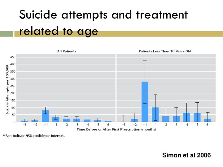 Suicide attempts and treatment related to age