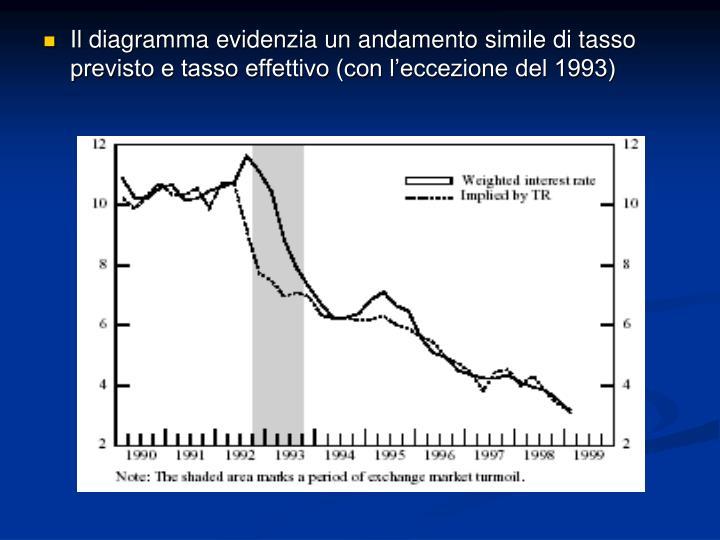 Il diagramma evidenzia un andamento simile di tasso previsto e tasso effettivo (con l'eccezione del 1993)