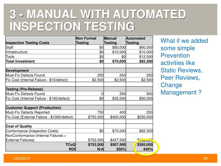 3 - Manual with Automated Inspection Testing