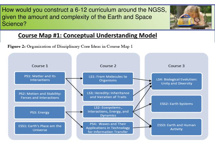 How would you construct a 6-12 curriculum around the NGSS, given the amount and complexity of the Earth and Space Science?