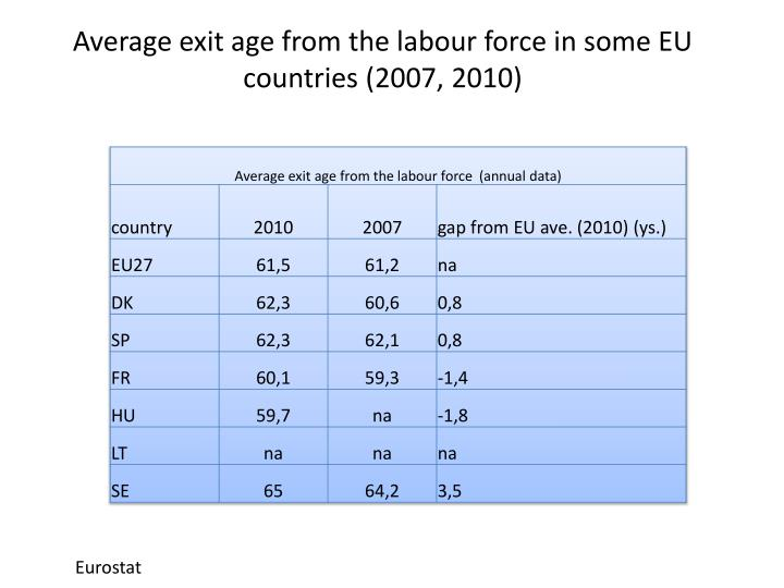Average exit age from the labour force in some EU countries (2007, 2010)