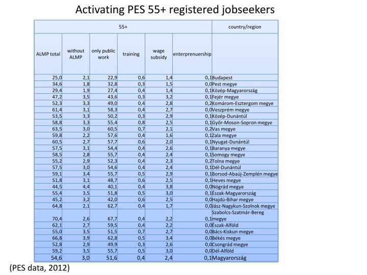 Activating PES 55+ registered jobseekers