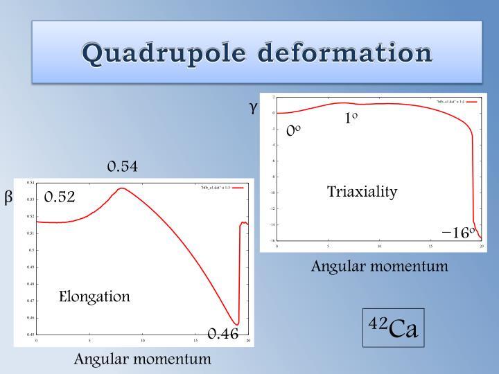 Quadrupole