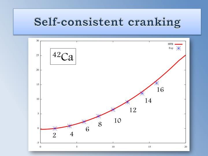 Self-consistent cranking
