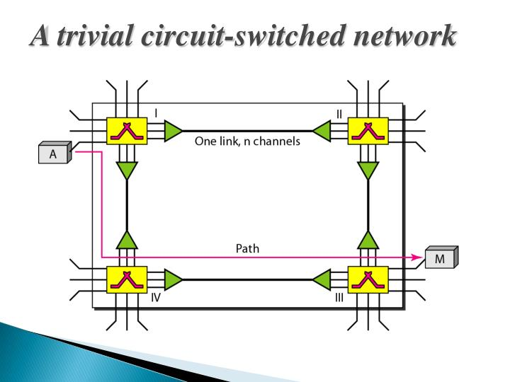 A trivial circuit-switched network