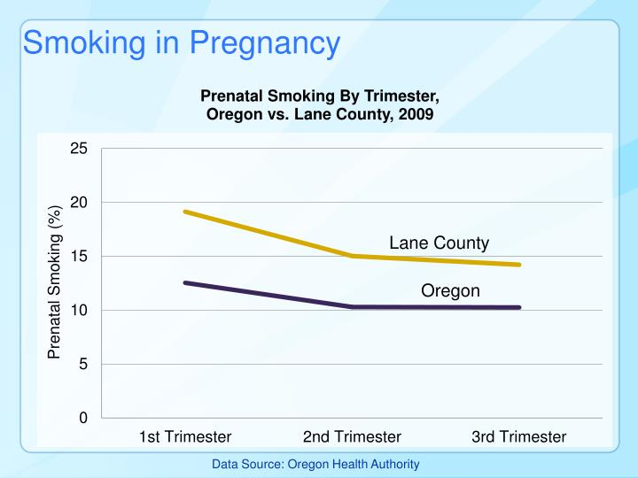 Smoking in Pregnancy