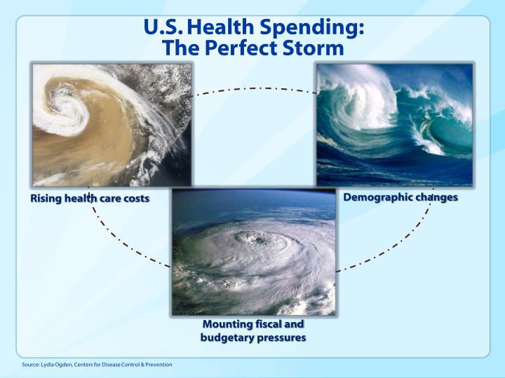 U.S. Health Spending: