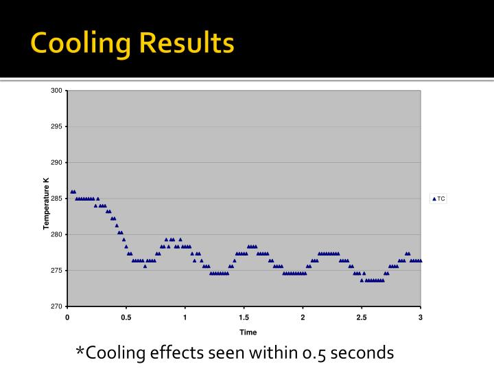 Cooling Results