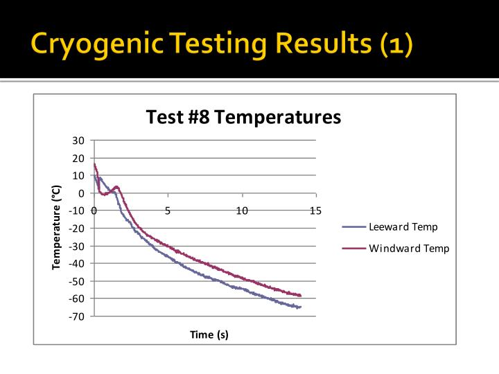 Cryogenic Testing Results (1)