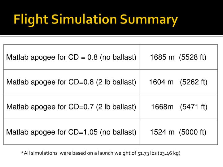 Flight Simulation Summary