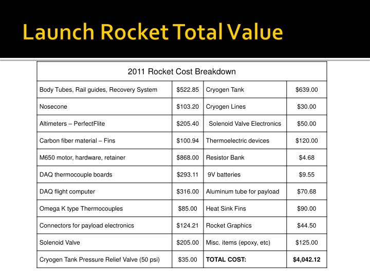 Launch Rocket Total Value