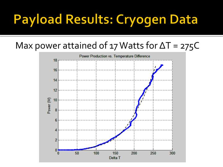 Payload Results: Cryogen Data