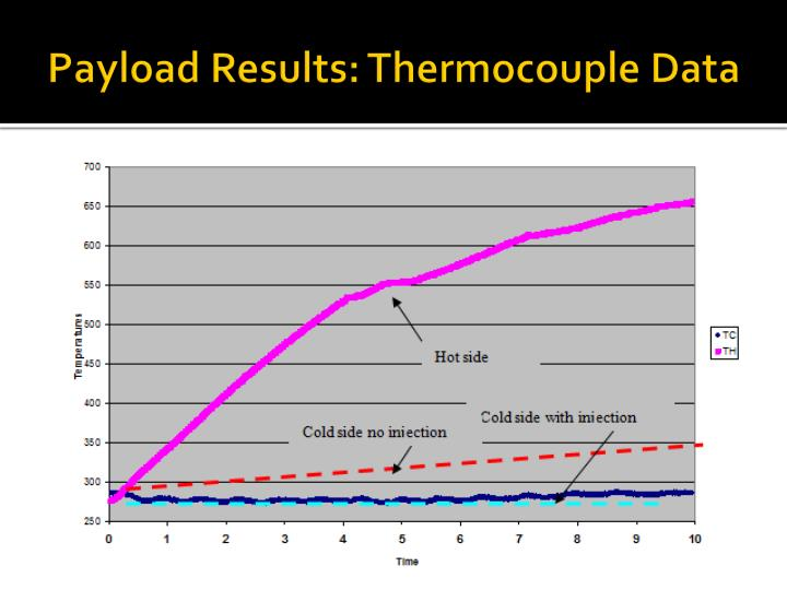 Payload Results: Thermocouple Data
