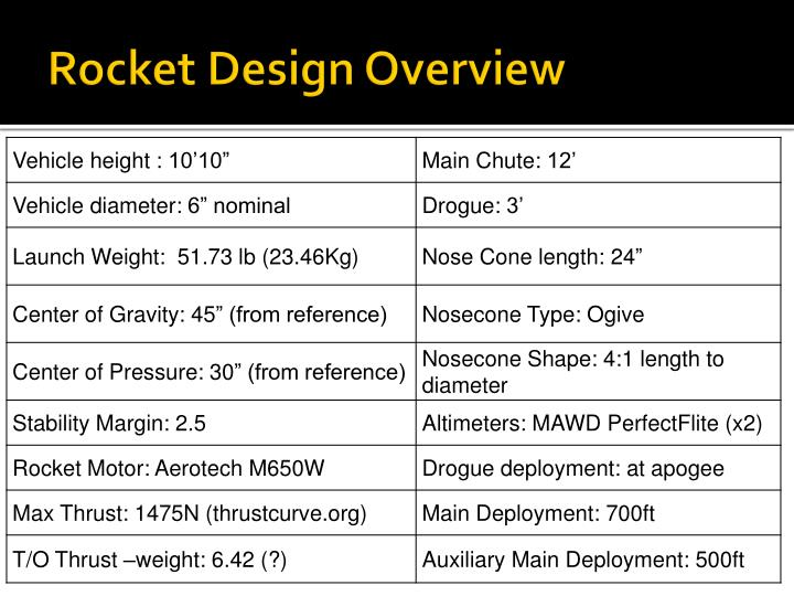 Rocket Design Overview