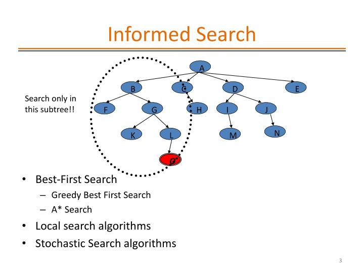 Informed search1