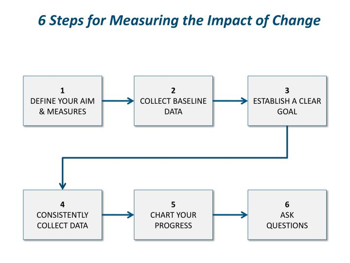 6 Steps for Measuring the Impact of Change