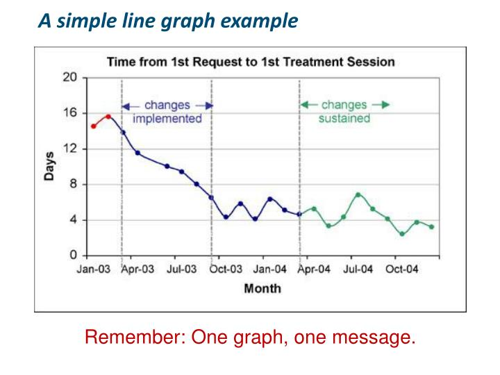 A simple line graph example