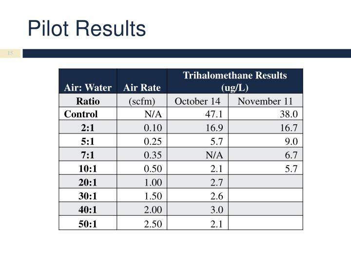Pilot Results
